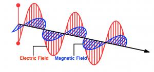 em field oscillations