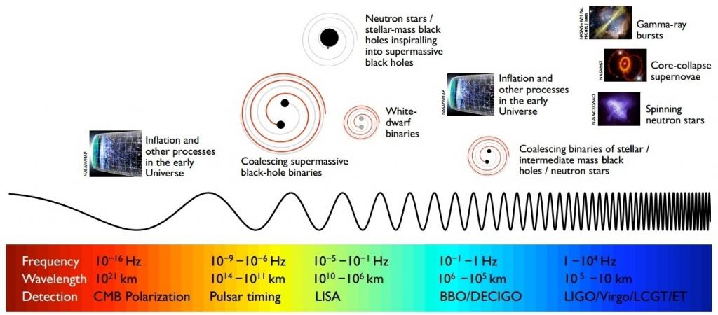 gw-spectrum